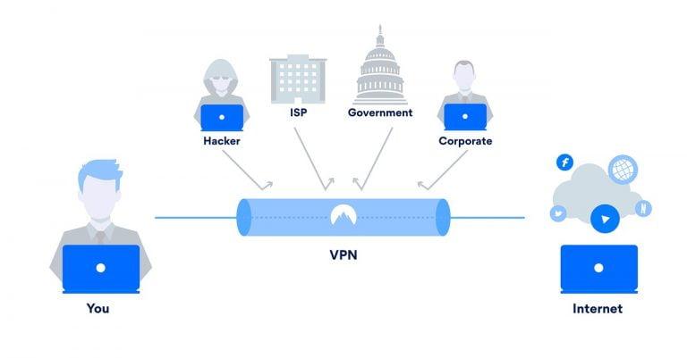 Hva er VPN